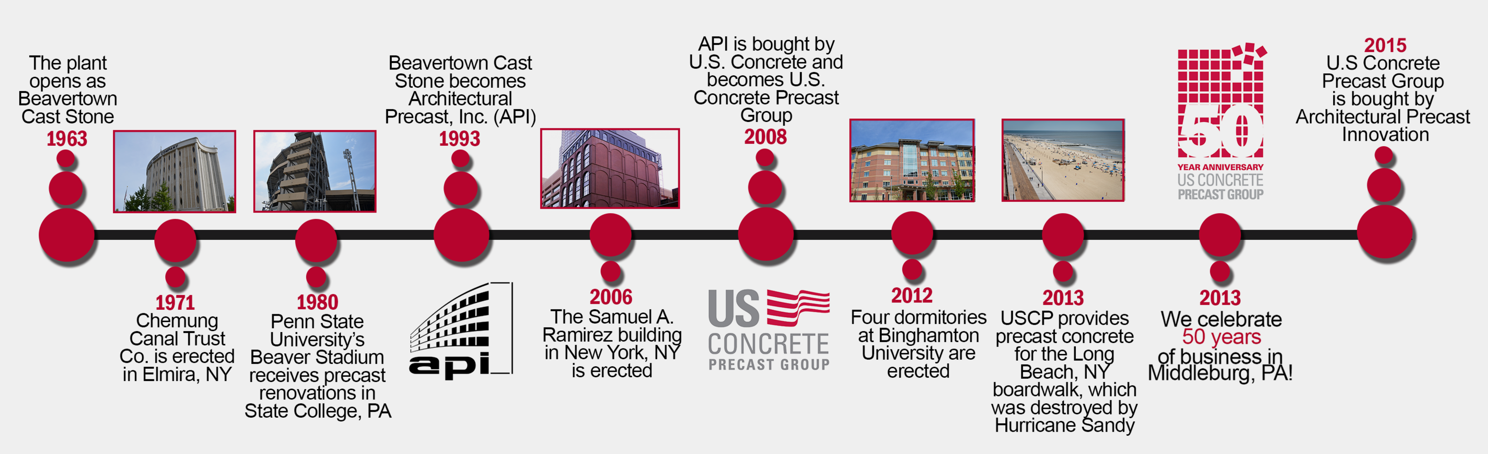 Architectural Precast Innovations Timeline